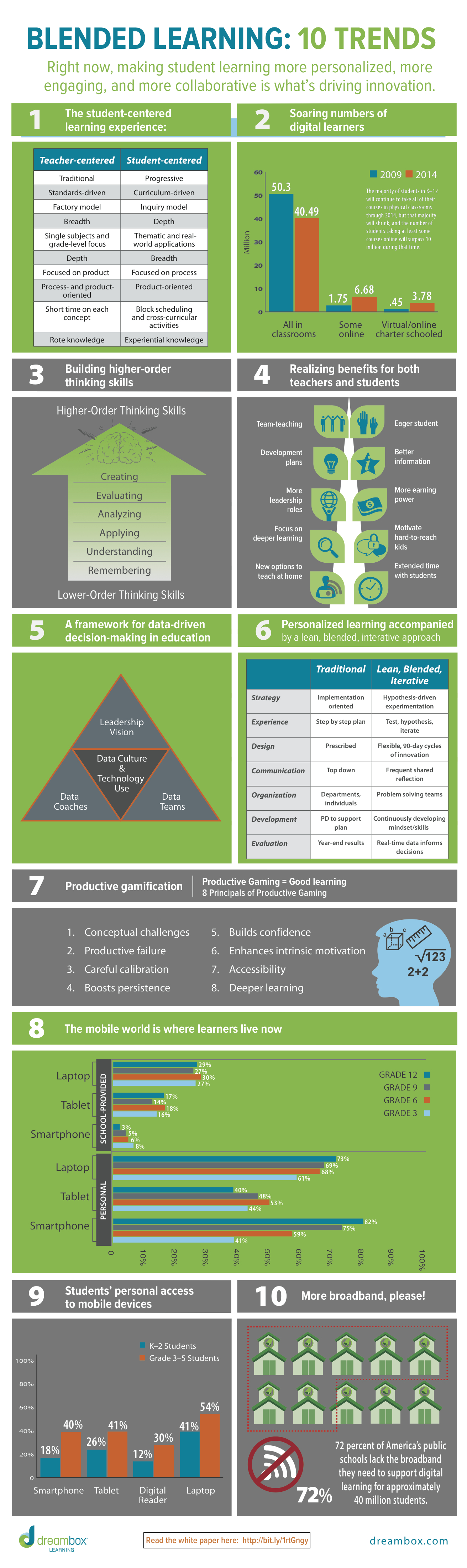 10_blended-learning-trends