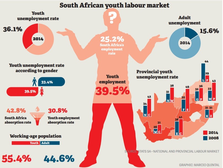 Youth Labour Market Infographic